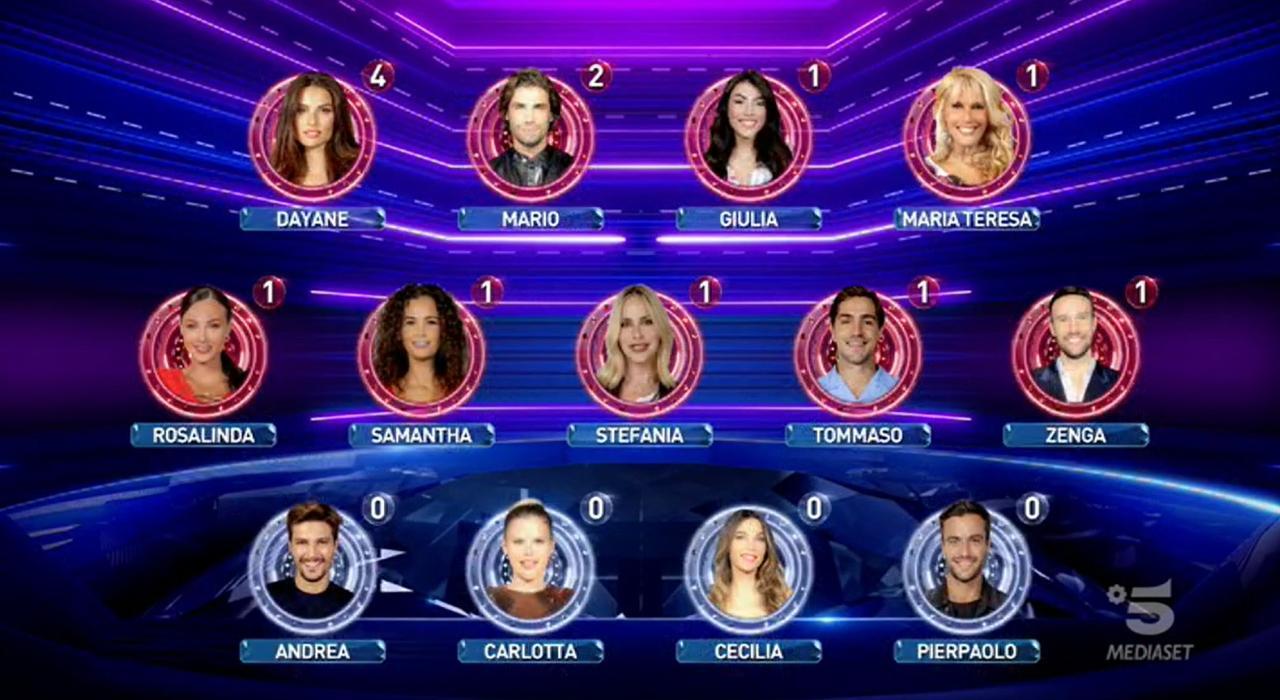 Grande Fratello Vip, chi è in nomination questa settimana? Al televoto vanno in 9! (Video)